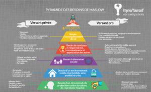 Pyramide des besoins, Maslow